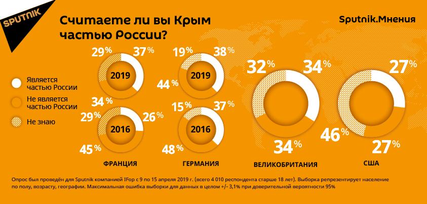 Считаете ли вы Крым частью России? Опрос.