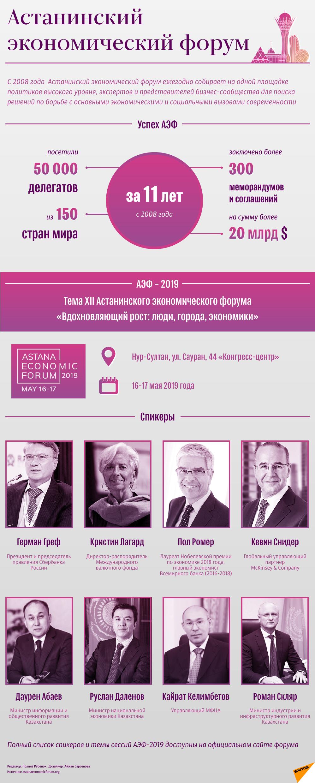 Астанинский экономический форум 2019 - инфографика