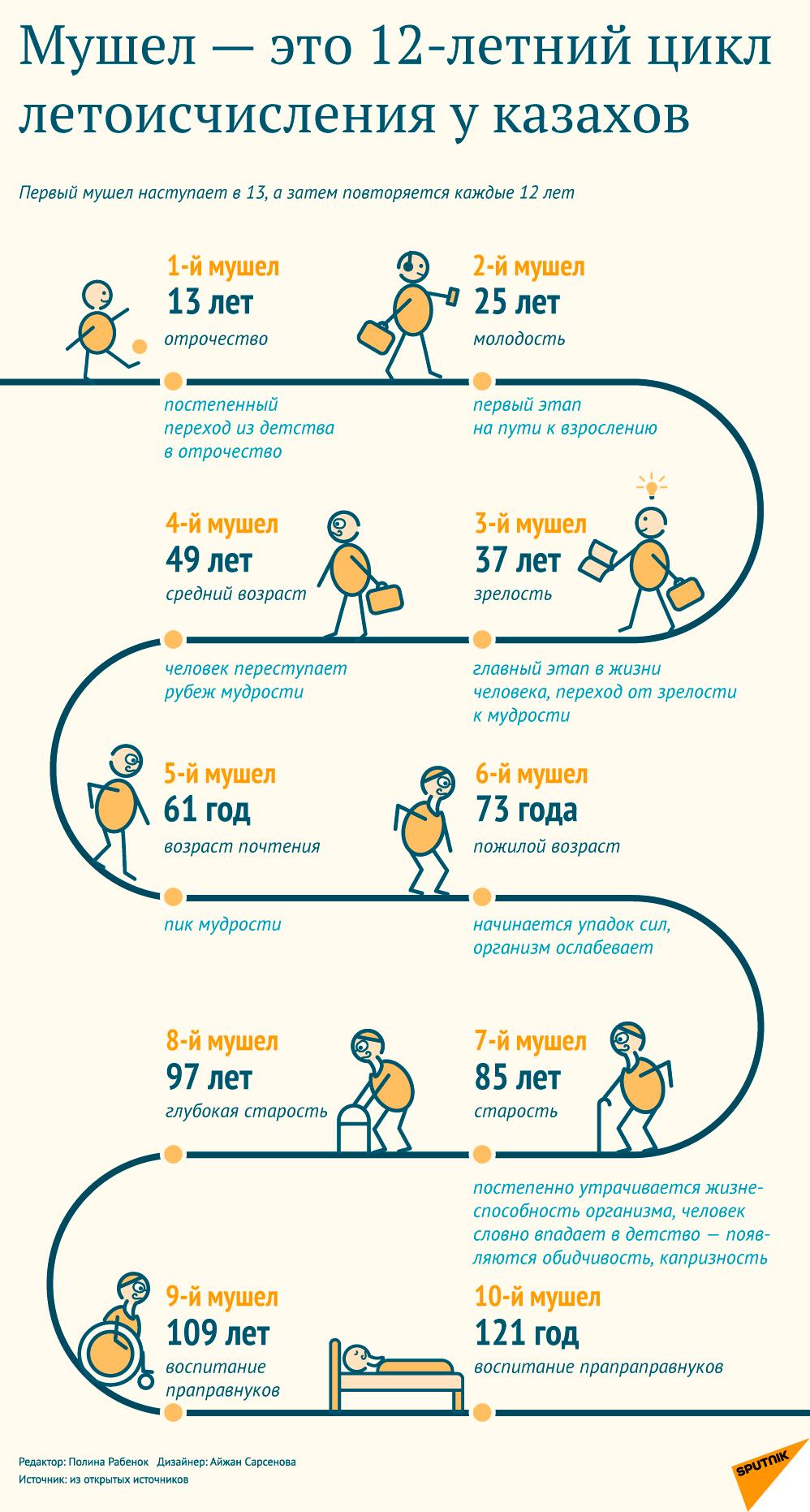 Мушел жас - инфографика