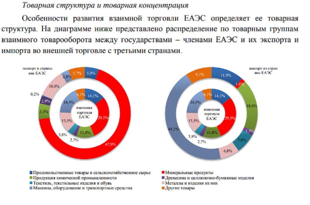 Экспорт и импорт в страны ЕАЭС