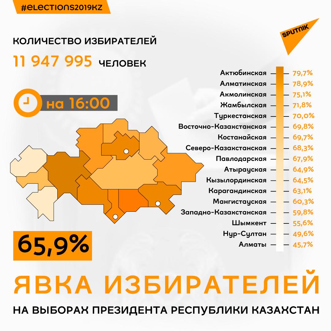 Явка избирателей по регионам на 16:00