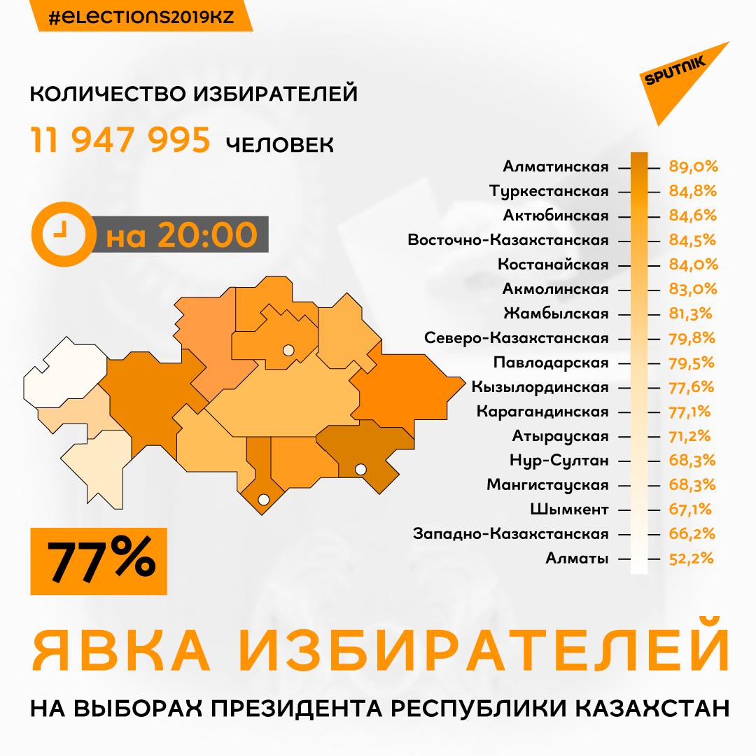 Явка избирателей по регионам на 20:00