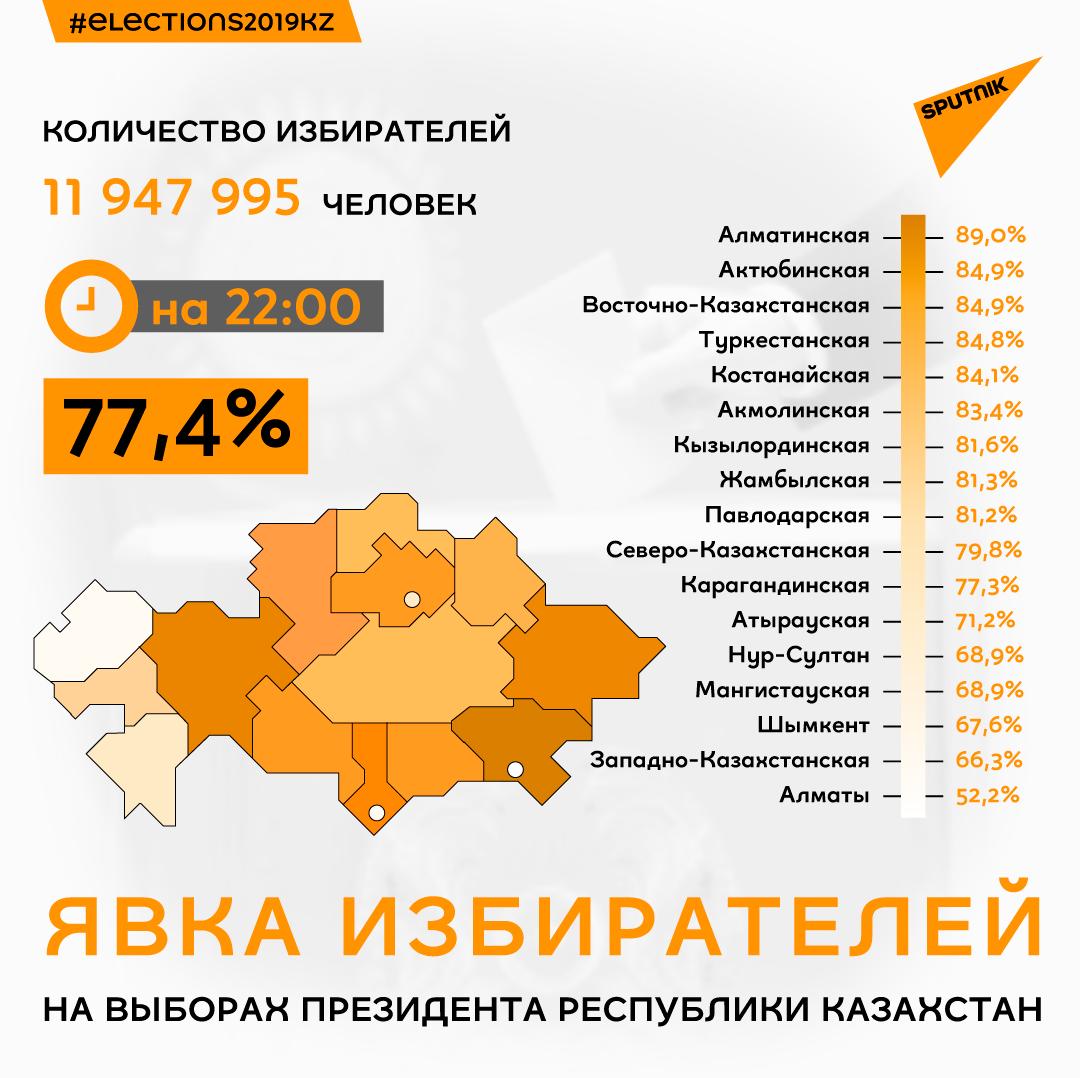 Явка избирателей по регионам на 22:00
