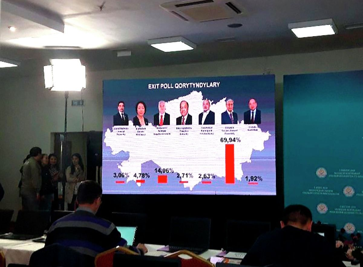 Результататы Exit poll центра Молодежь