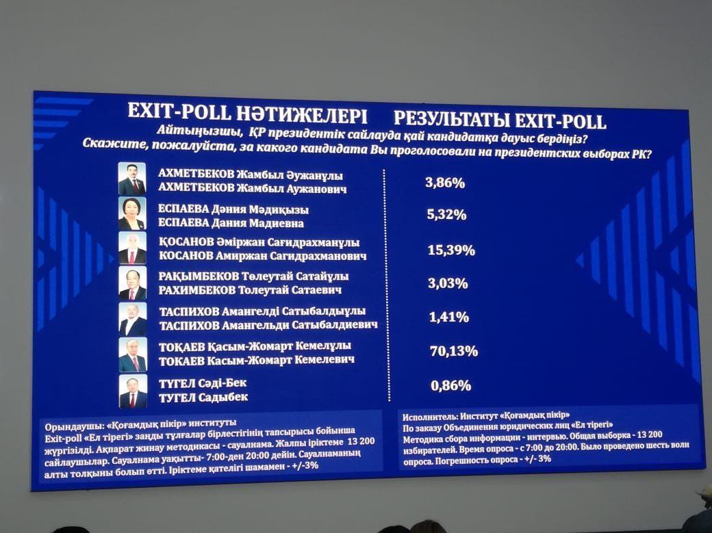 Қоғамдық пікір институты жүргізген Exit-poll нәтижелері