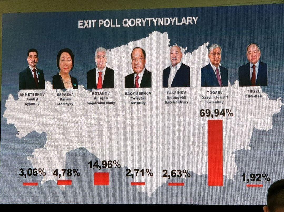 Жастар ғылыми-зерттеу орталығы жүргізген Exit-poll нәтижелері