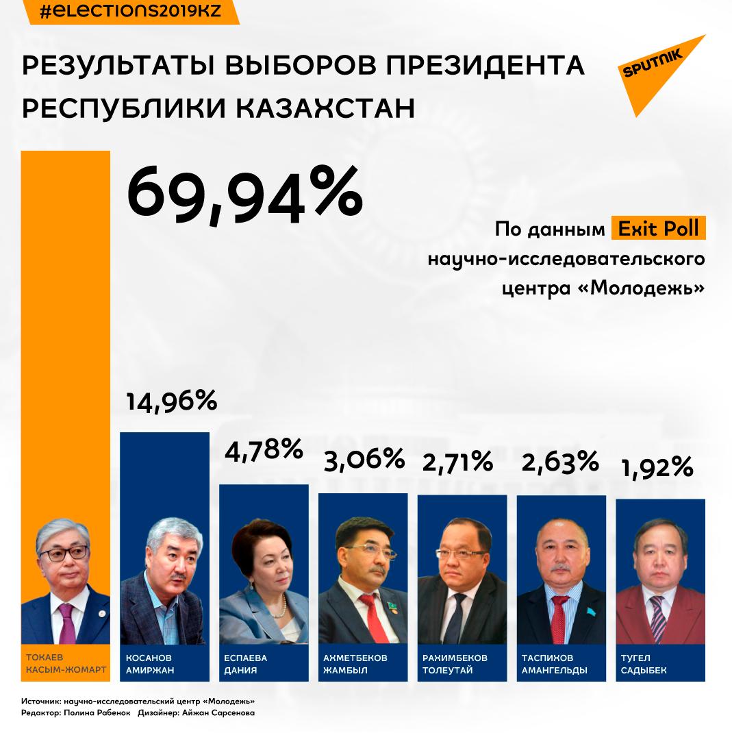 Результаты выборов президента Казахстана по данным Exit poll центра Молодежь