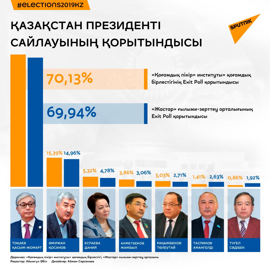 Екі ұйымның Exit Poll нәтижесі бойынша президент сайлауының қорытындысы