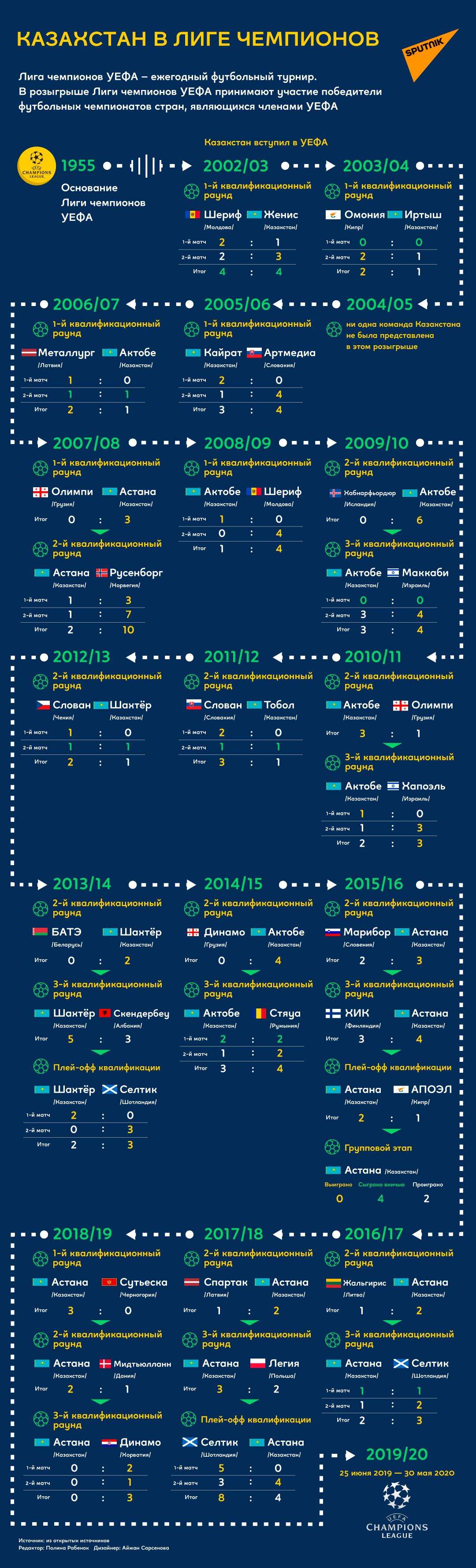 Казахстан в Лиге чемпионов