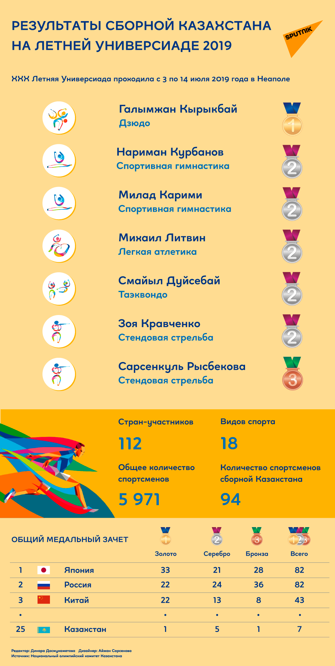 Летняя Универсиада 2019. Результаты сборной Казахстана