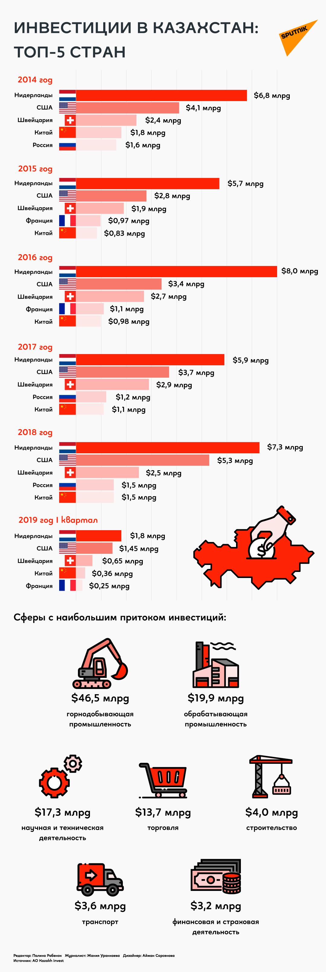 Топ 5 стран, инвестирующих в Казахстан