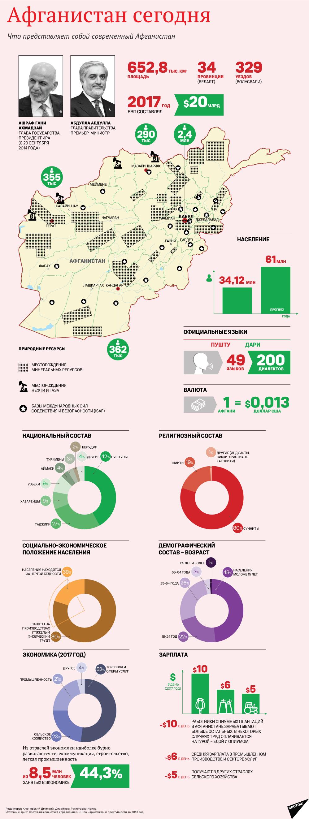 Афганистан сегодня - инфографика