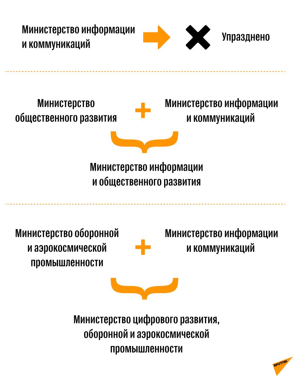 Преобразование министерства информации и коммуникации