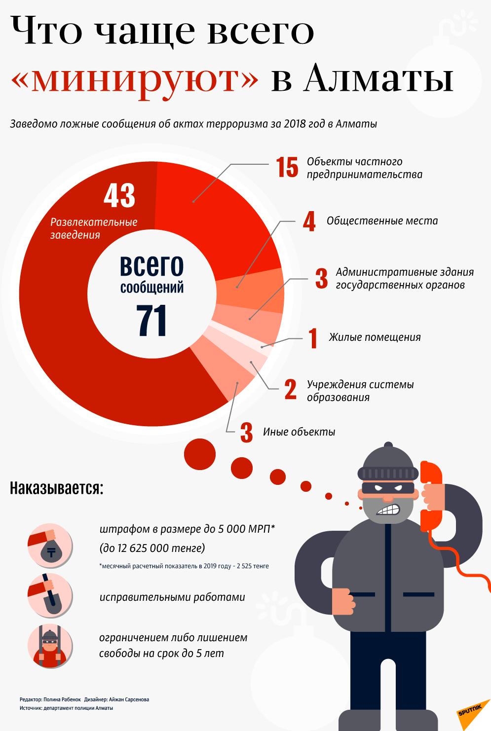Какие объекты чаще всего минируют в Алматы - инфографика