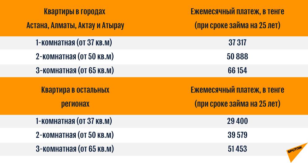 Примерный расчет ежемесячных платежей по 7-20-25 в случае приобретения жилья через акиматы