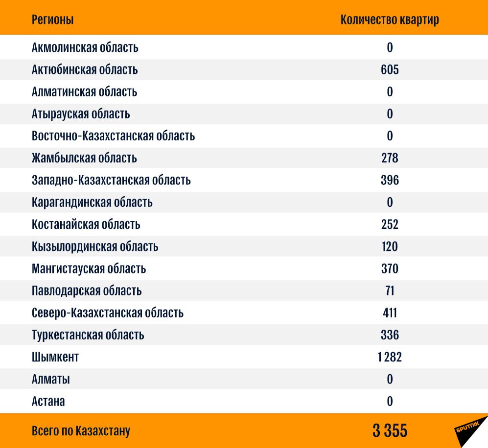 Сколько квартир из программы Нурлы жер продадут по 7-20-25