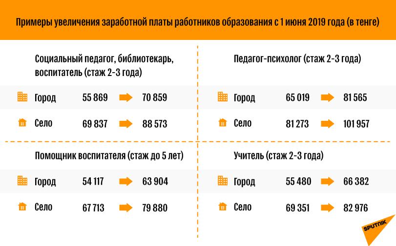 Примеры увеличения заработной платы работников образования с 1 июня 2019 года