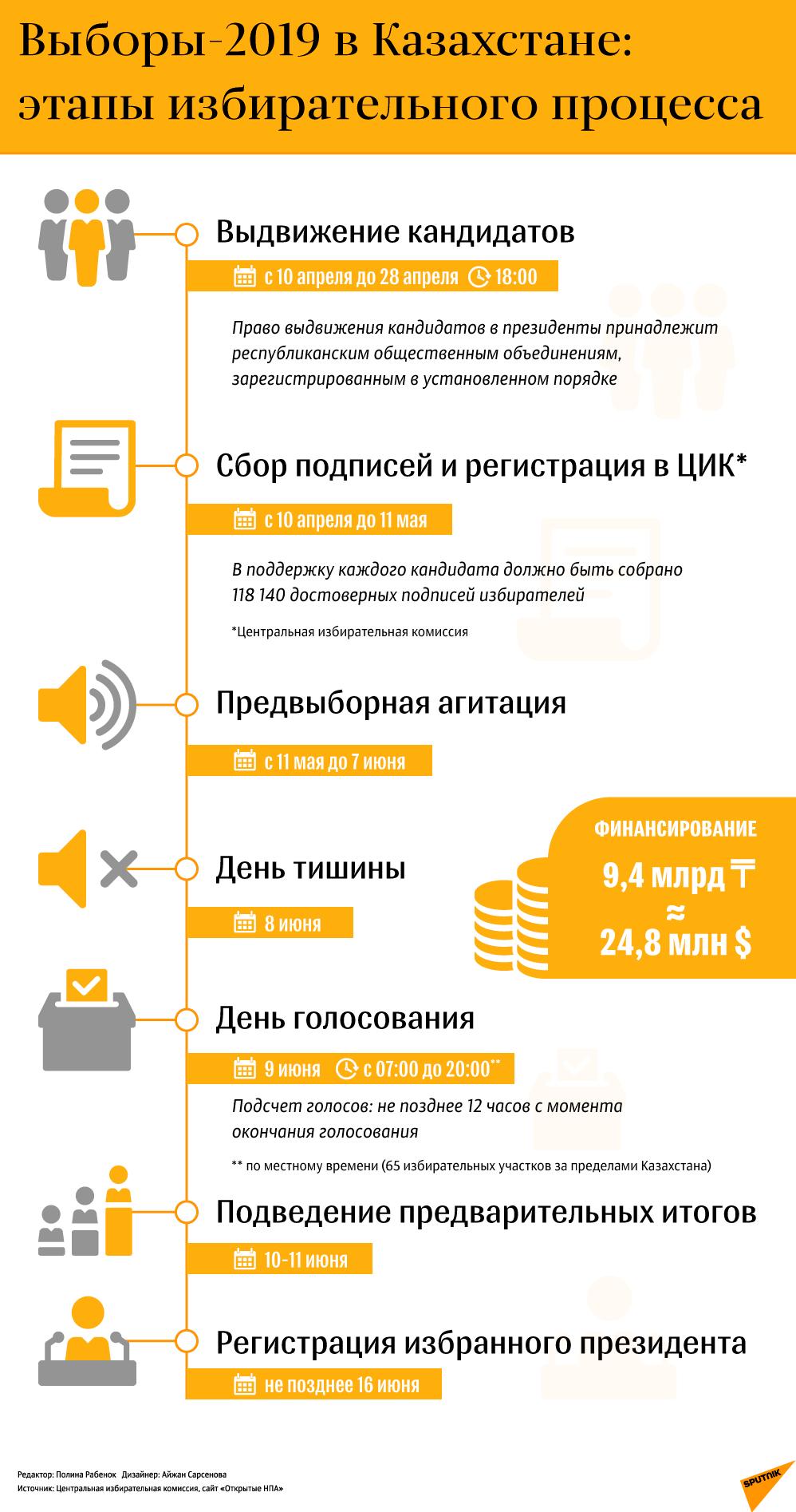 Выборы в Казахстане: этапы избирательного процесса