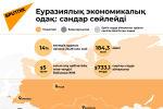 Минсктегі ЕАЭО премьерлерінің отырысы