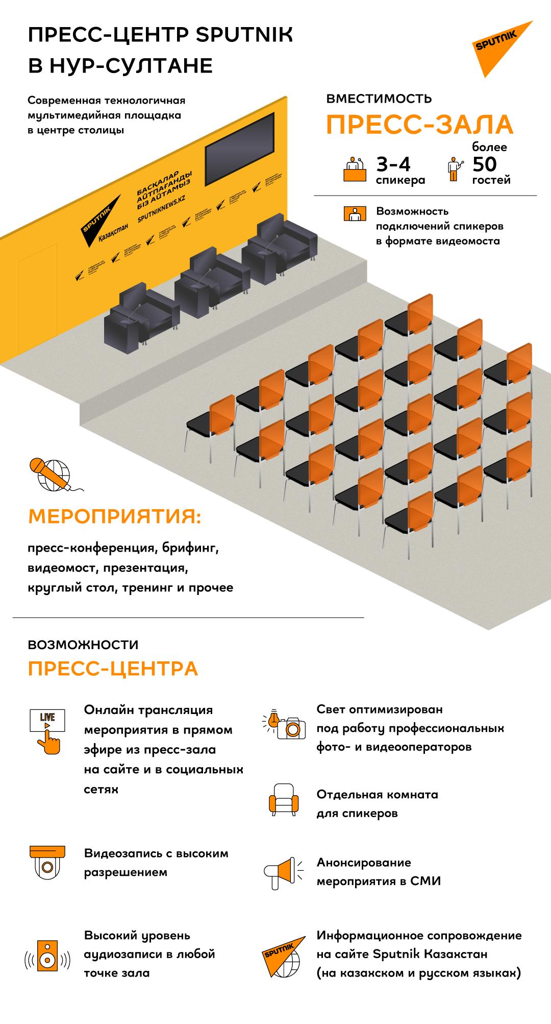 Инфографика: мультимедийный пресс-центр Sputnik Казахстан