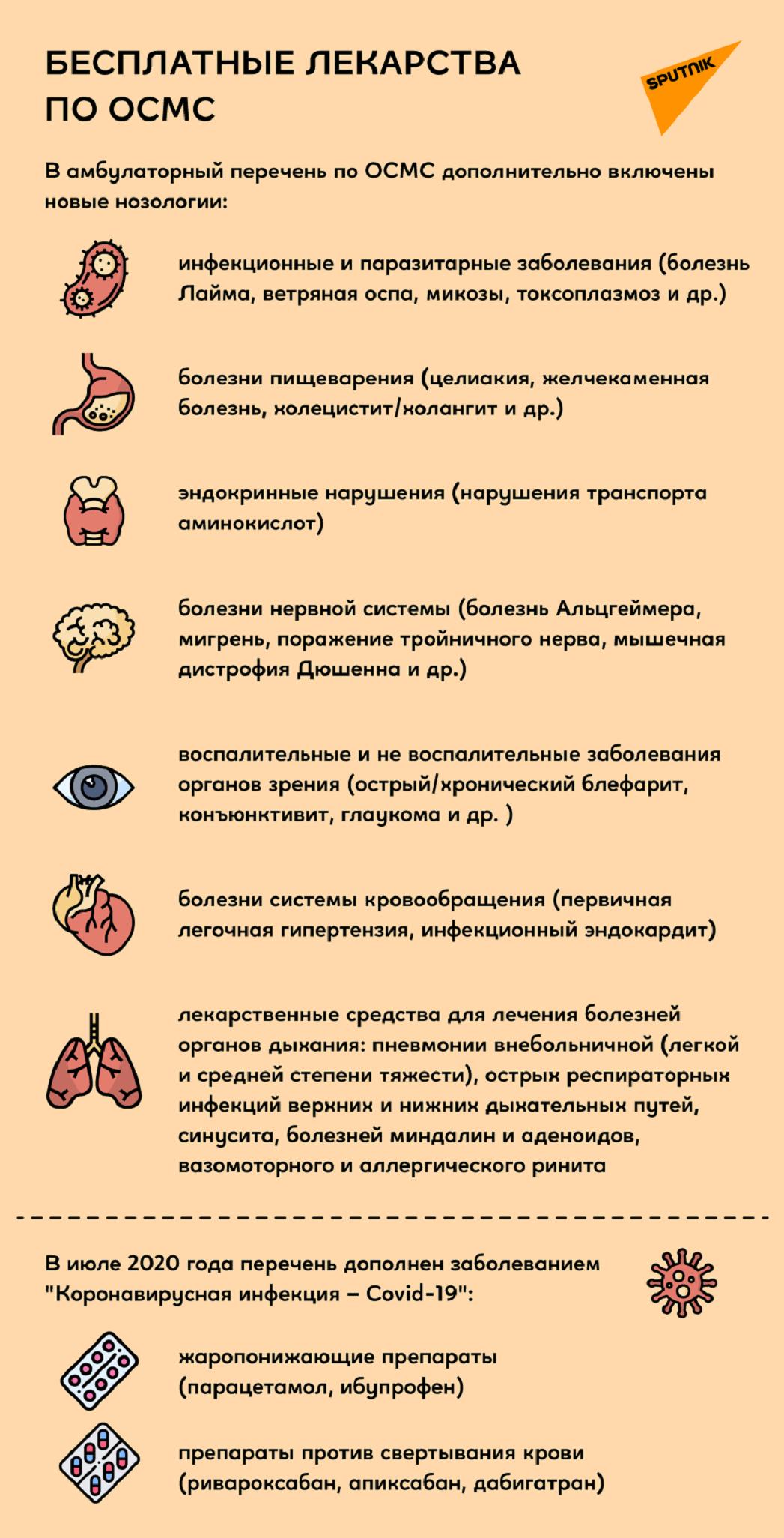 Бесплатные лекарства по ОСМС