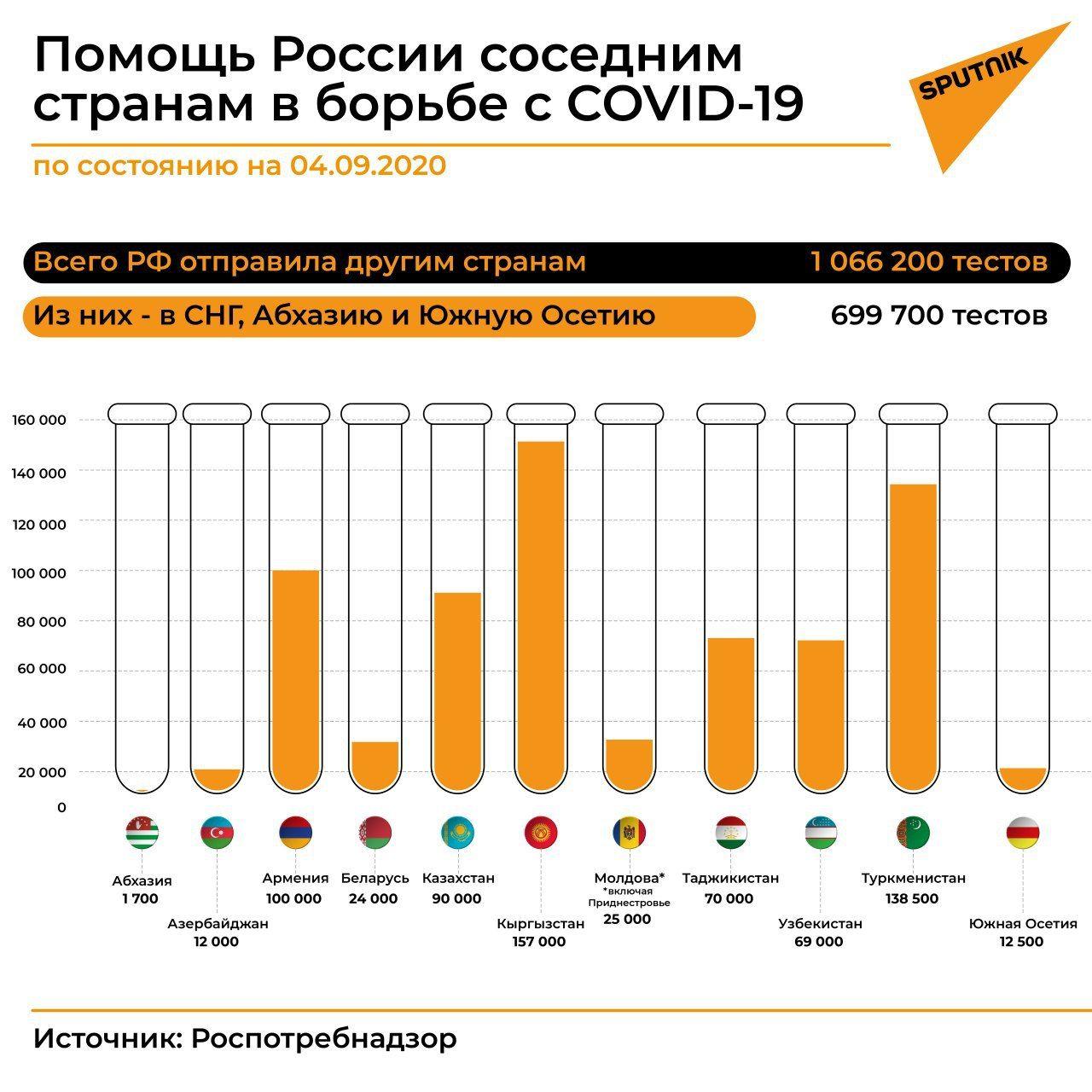 Помощь России соседним странам в борьбе с COVID-19