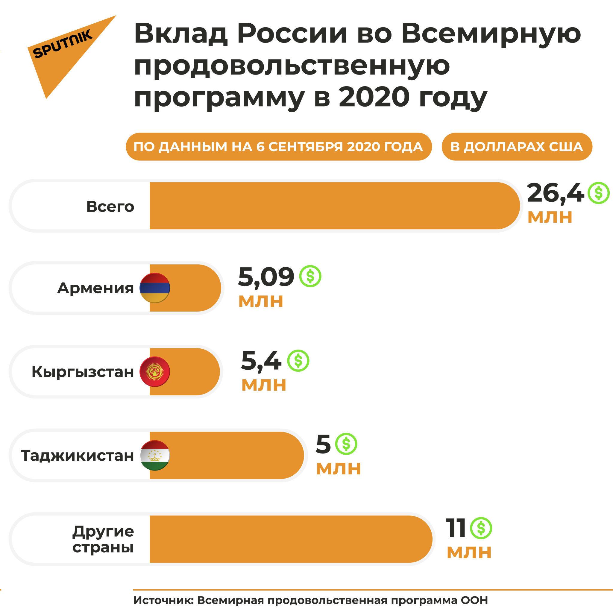 Как Россия помогает школам в соседних странах