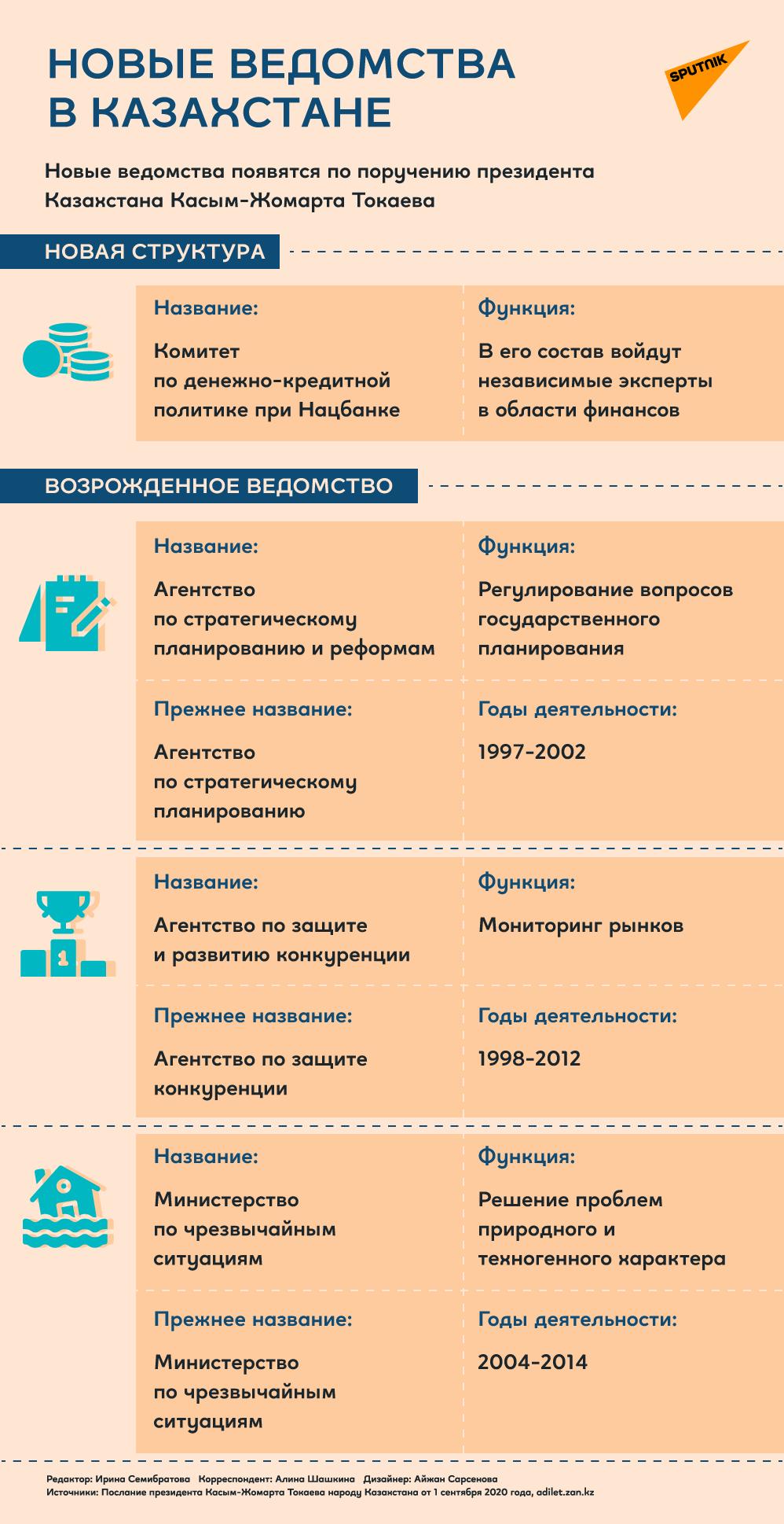 Новые ведомства в Казахстане
