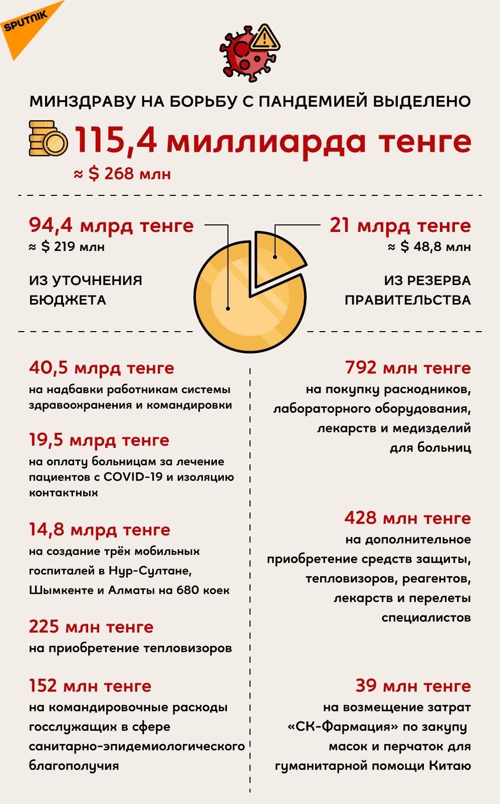 Траты Минздрава Казахстана на борьбу с пандемией