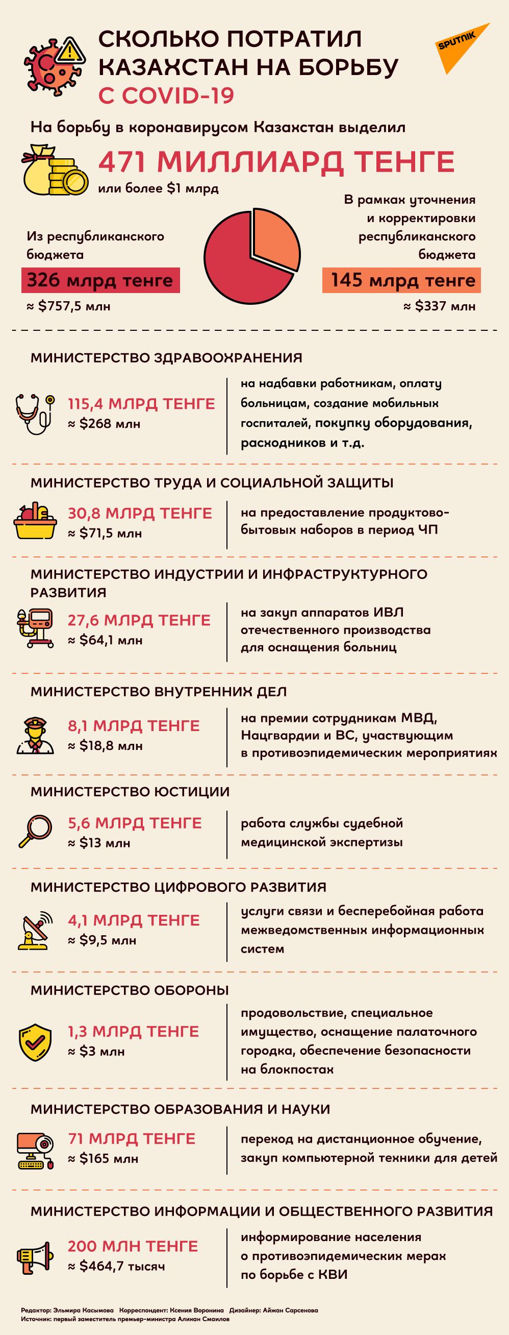 Сколько потратил Казахстан на борьбу с COVID-19