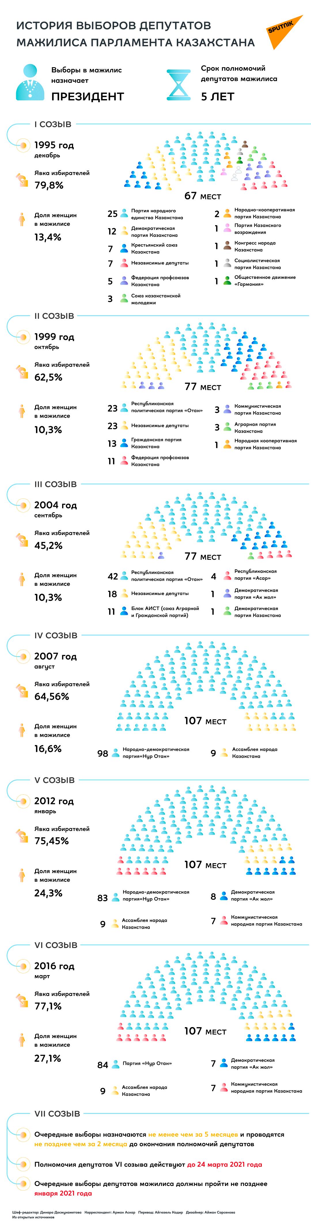 История выборов в мажилис