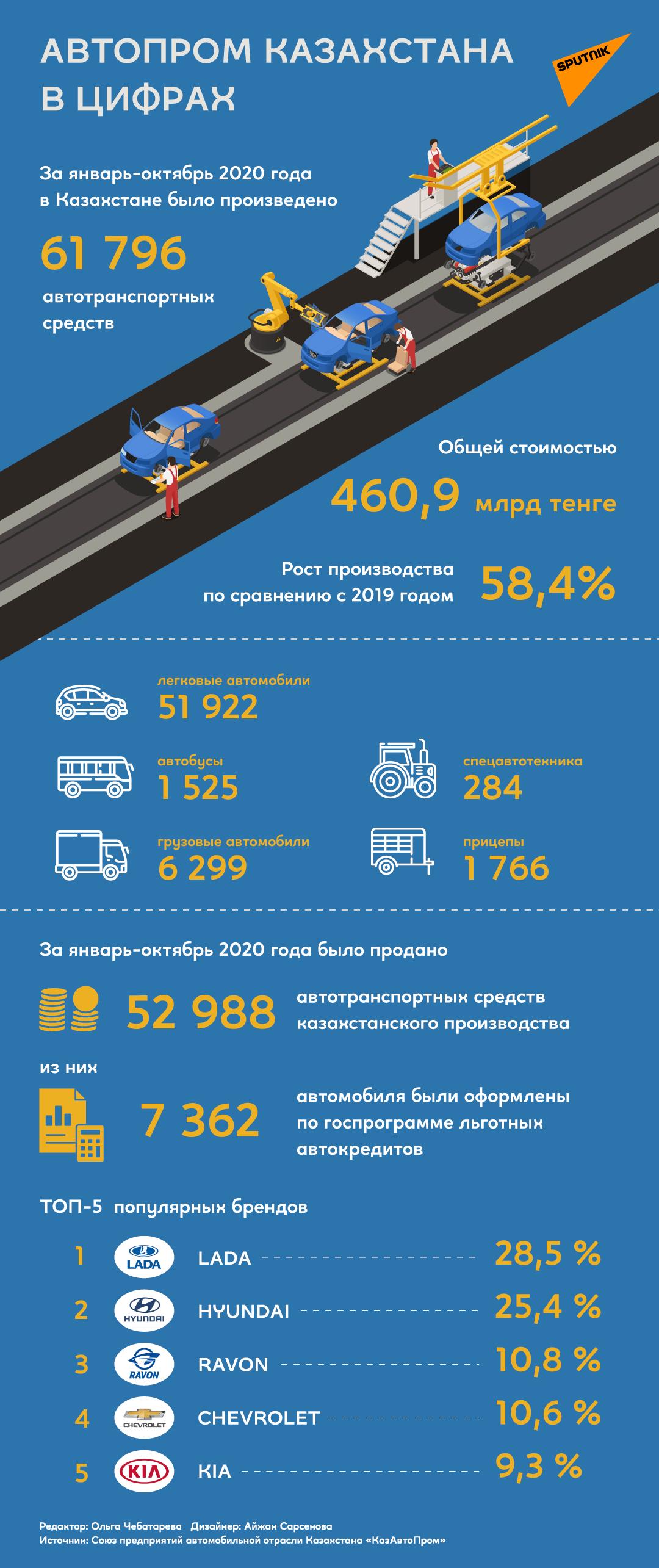 Автопром Казахстана
