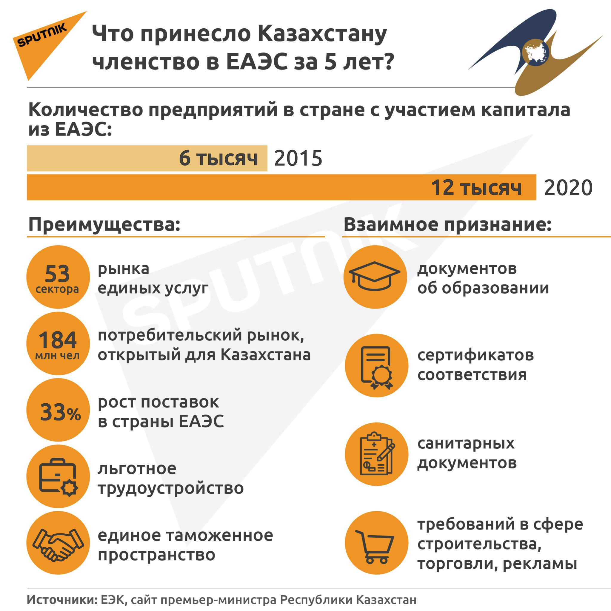 Членство Казахстана в ЕАЭС