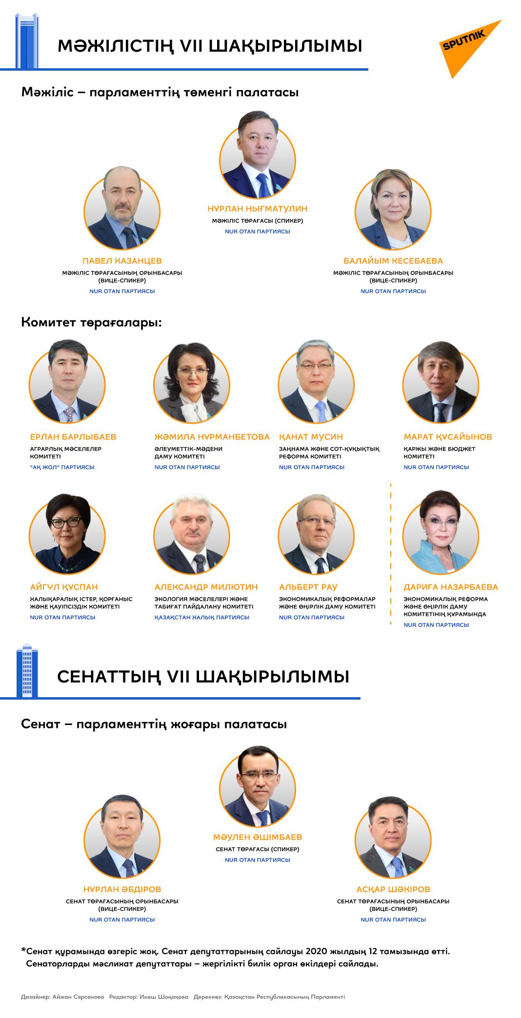 Парламент құрамы
