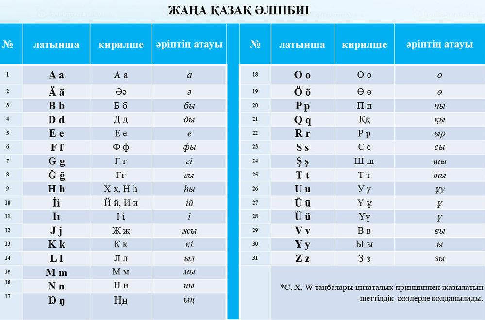 Слайд с совещания у премьер-министра по переводу казахской письменности на латиницу