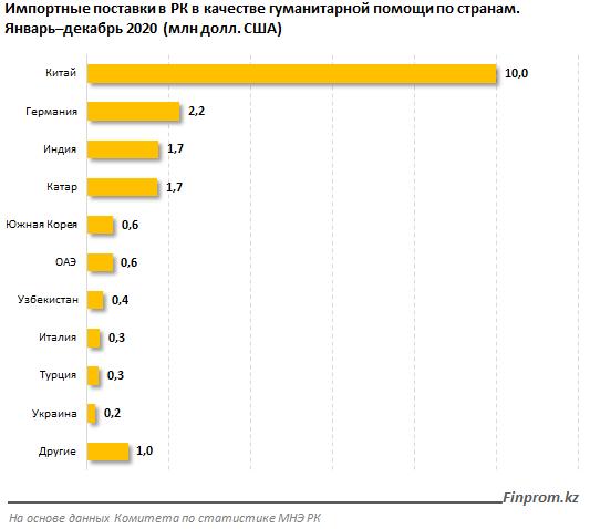 Какие страны предоставили гуманитарную помощь для Казахстана