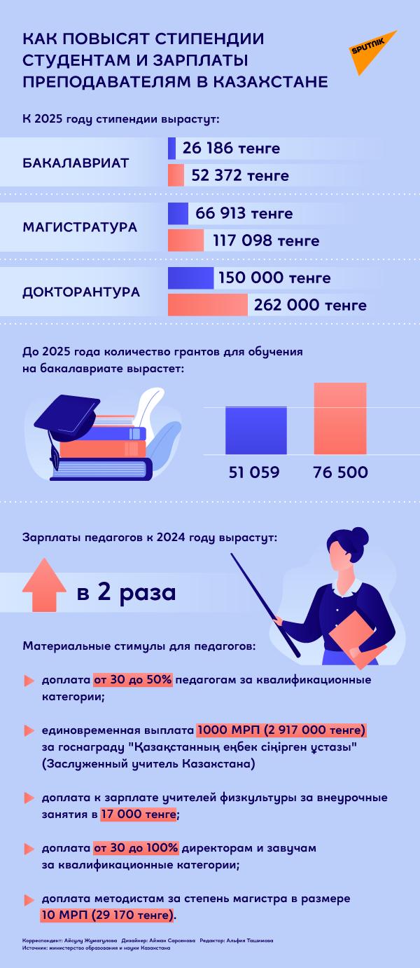 Повышение стипендий и зарплат педагогам