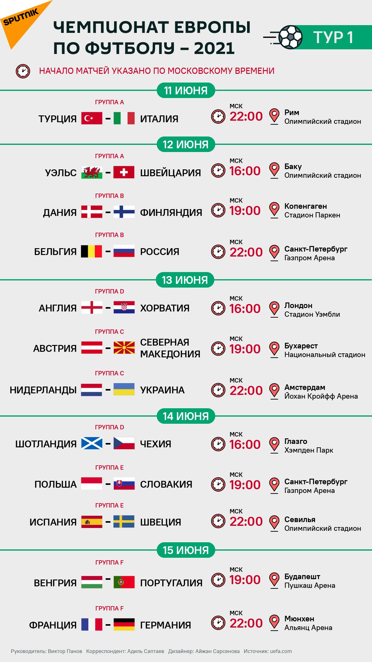 Евро 2020: расписание матчей