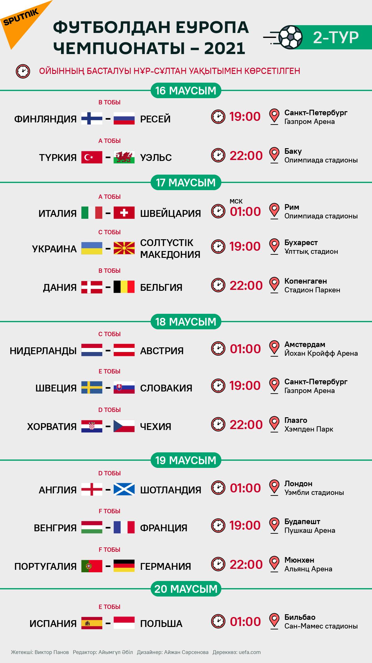 Футболдан Еуропа чемпионаты – 2020: екінші турдың кестесі