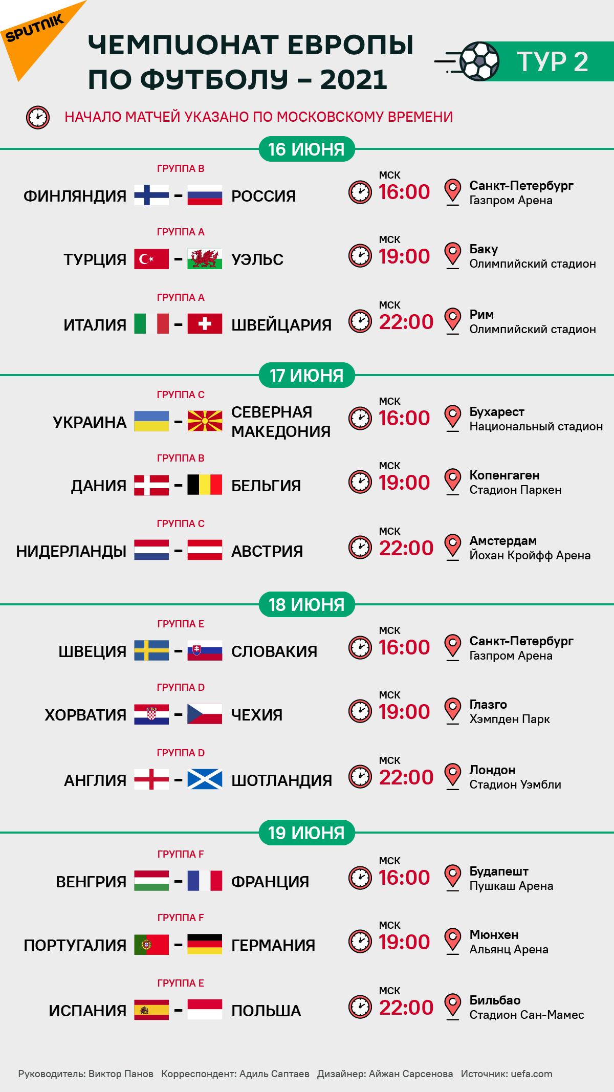 Расписание второго тура Евро 2020 / 2021