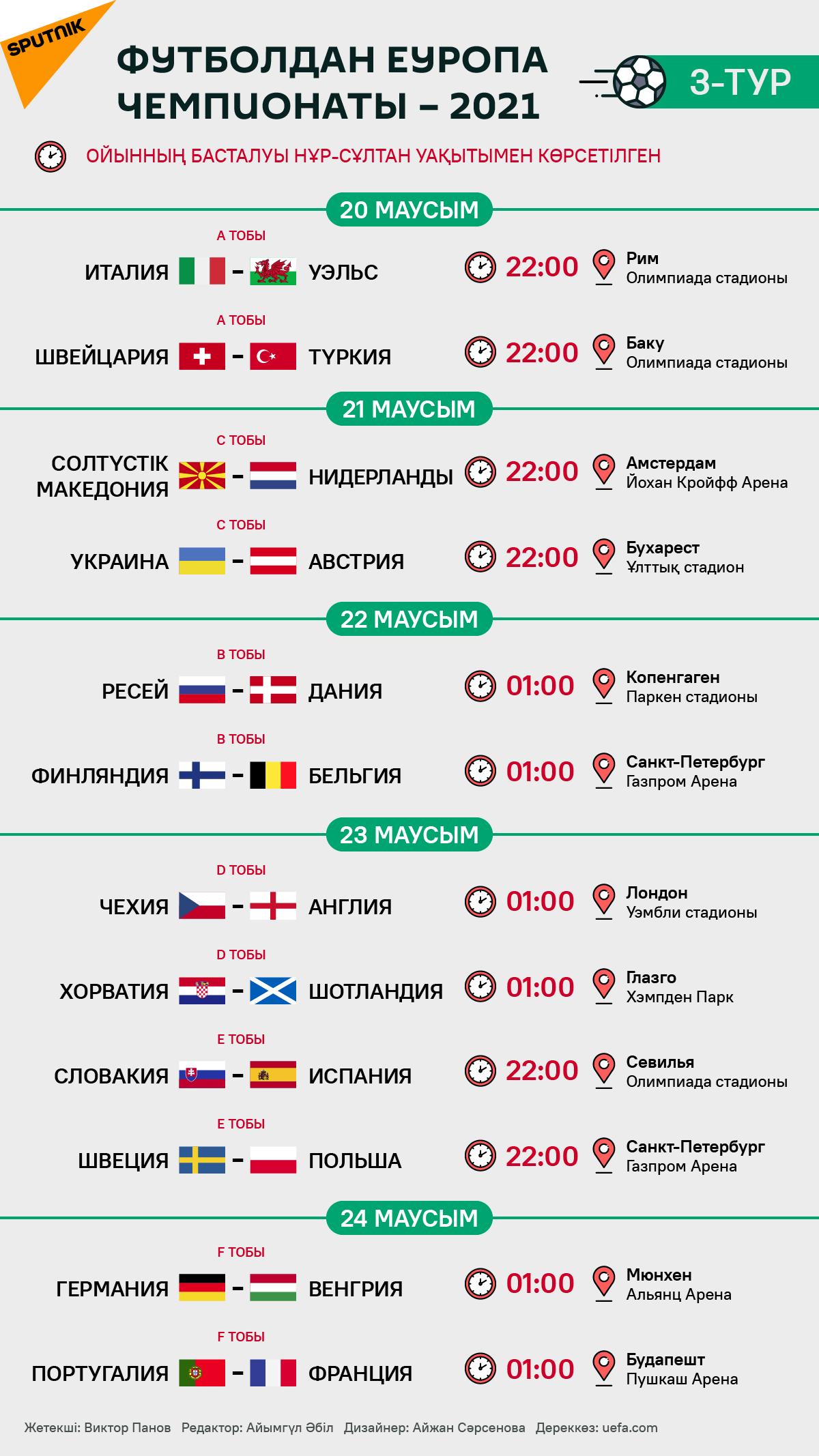 Еуропа чемпионаты – 2020: үшінші турдың кестесі