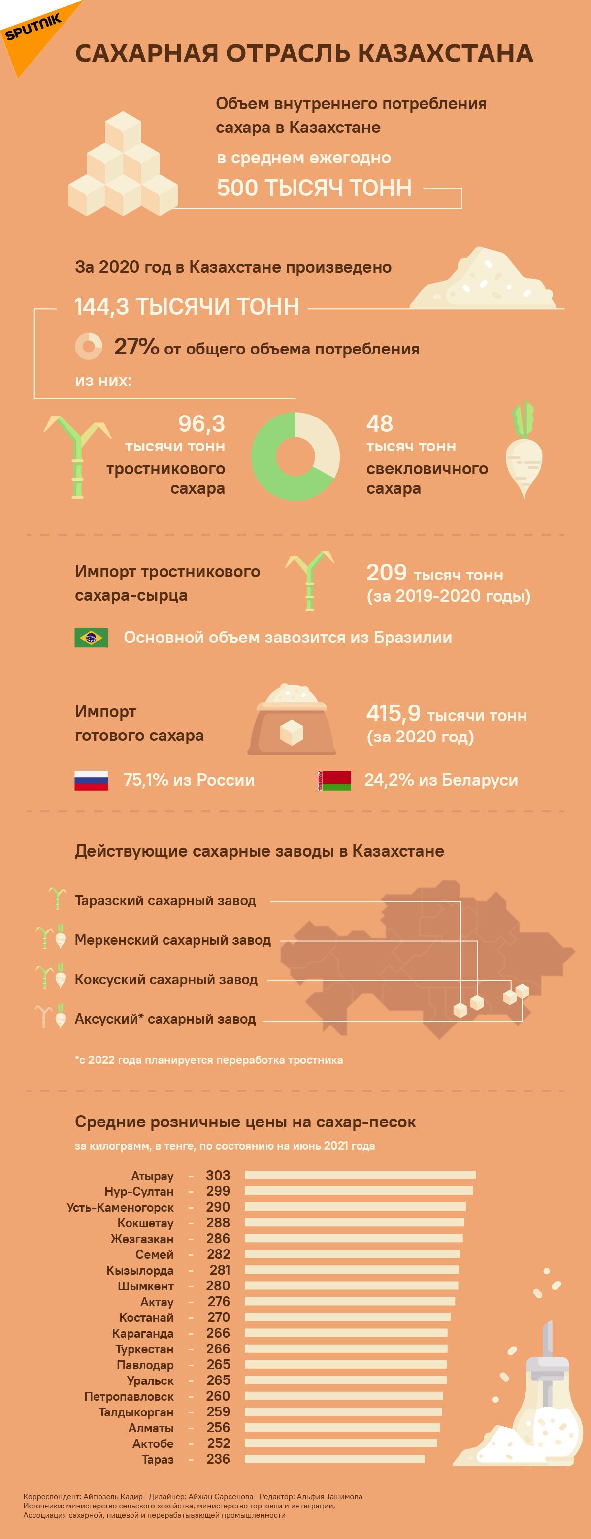 Сахар в Казахстане - инфографика