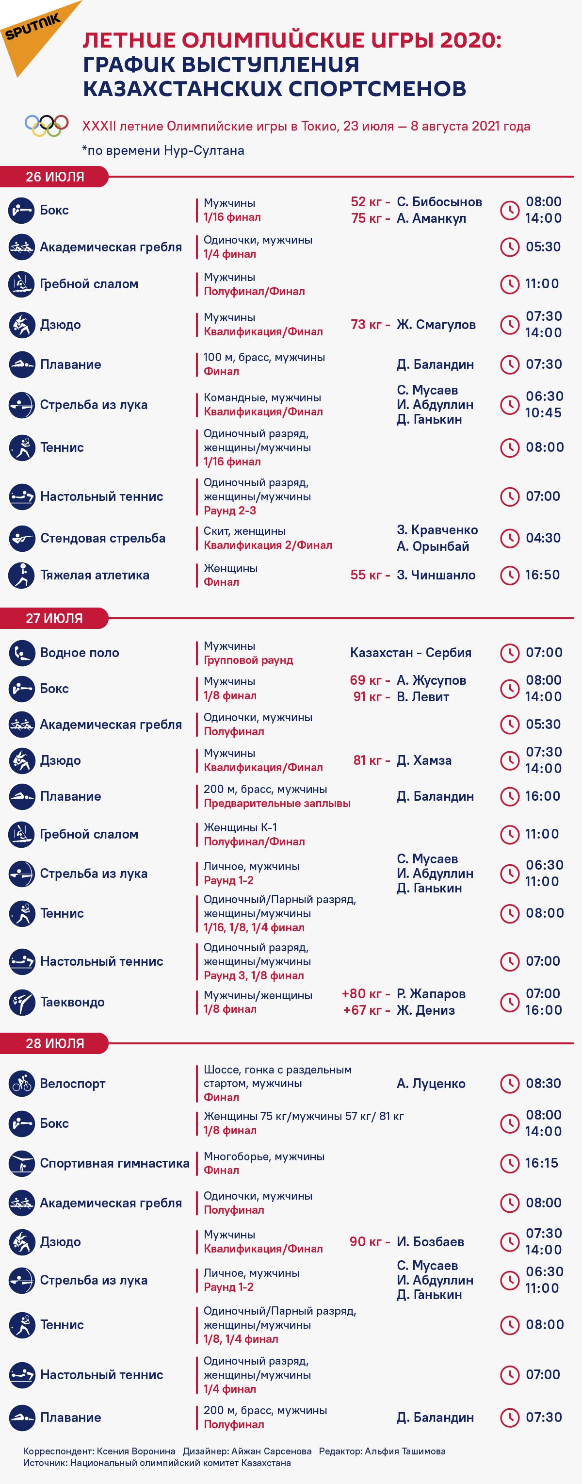 Летние Олимпийские игры 2020: График выступления казахстанских спортсменов