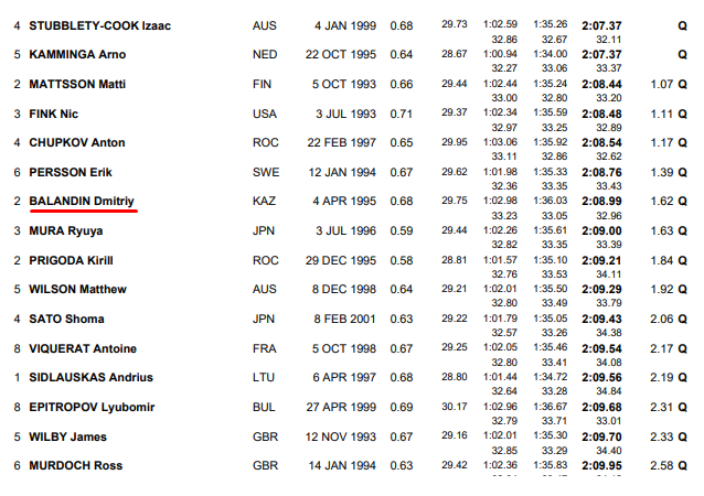 Кто квалифицировался в полуфинал на дистанции 200 метров брассом