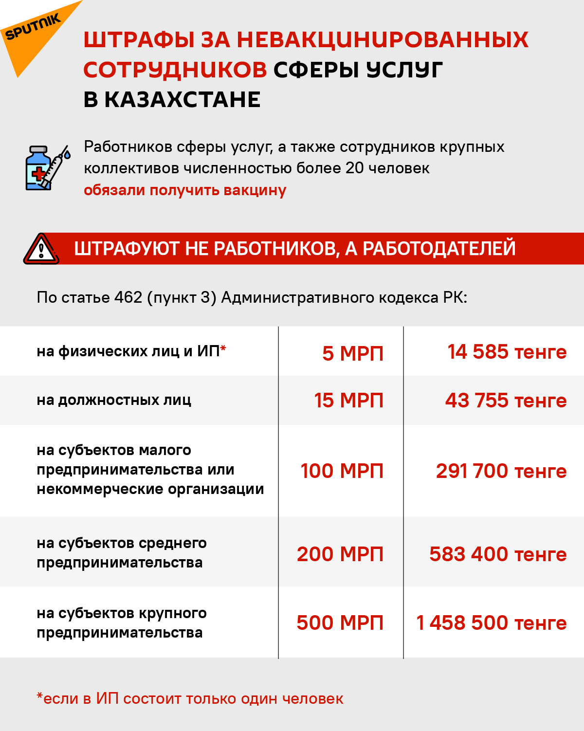 Штрафы за вакцинацию - инфографика
