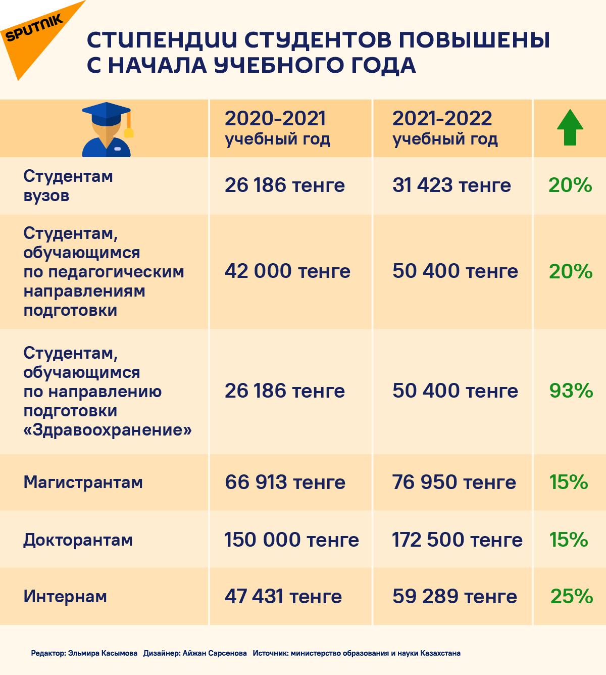 Стипендии в Казахстане