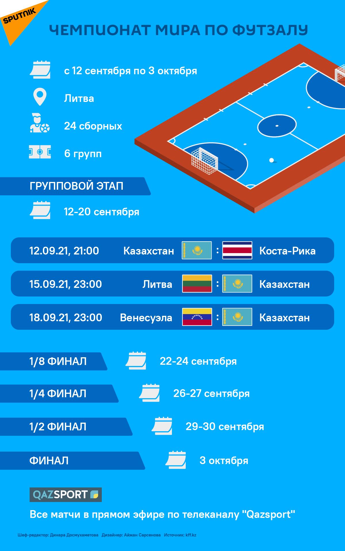 Расписание чемпионата мира 2021 года по футзалу