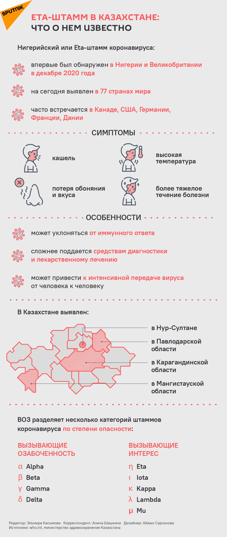 Eta-штамм в Казахстане