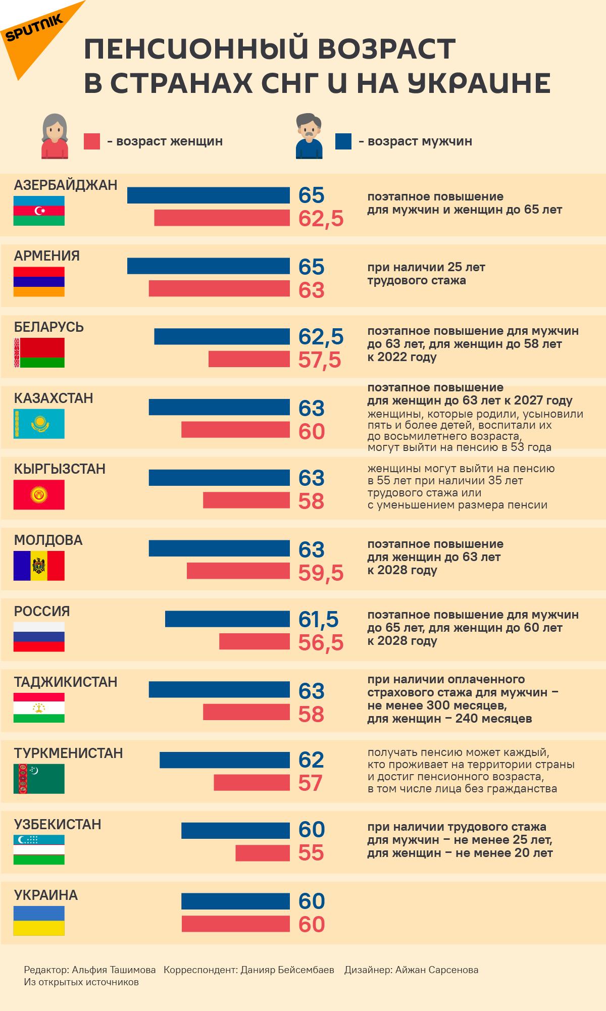 Пенсионный возраст в странах СНГ и Украине