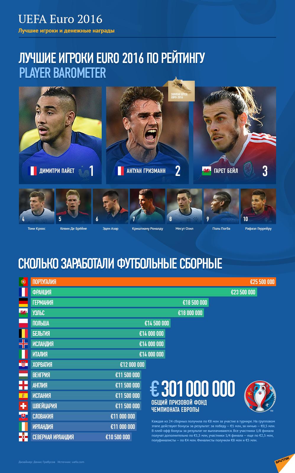 Лучшие игроки и размеры денежных премий Евро-2016